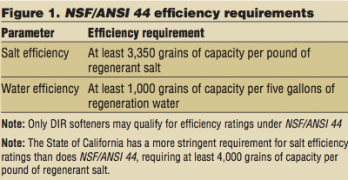 Water Matters: Efficiency of Water Softeners under NSF/ANSI 44