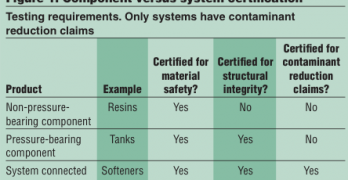 Water Matters: Certification of Components versus Systems