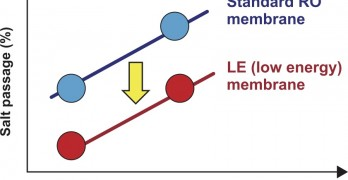 Low-Energy (LE) RO Membranes