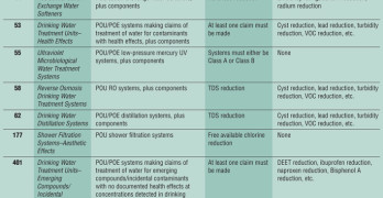 Water Matters: An Overview of  NSF POU/POE Standards and Protocols