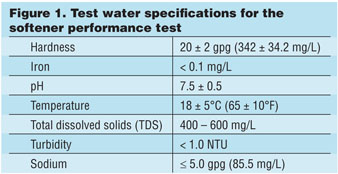 The Softening Performance Test  for Water Softeners