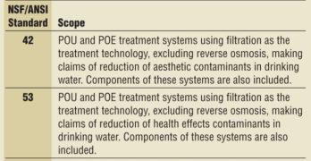 NSF/ANSI Water Cooler Standards