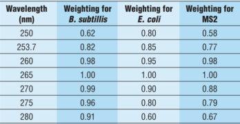 Germicidal Effectiveness of UVC LEDs
