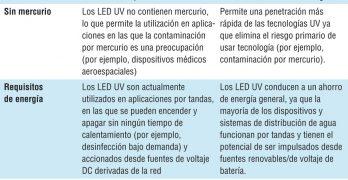 Los Teléfonos Inteligentes de la Desinfección del Agua: Sistemas LED Micro UV-C