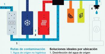 El Riesgo de Contaminación Microbiana del Agua Pura en Bebidas y Electrodomésticos de Servicio