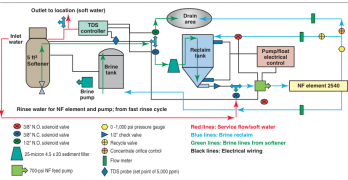 An Innovative Softener Brine Recovery Technology: A Case Study