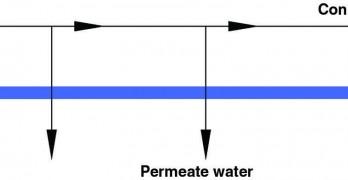 A Primer: Reverse Osmosis