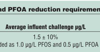 PFOA and PFOS Reduction Testing
